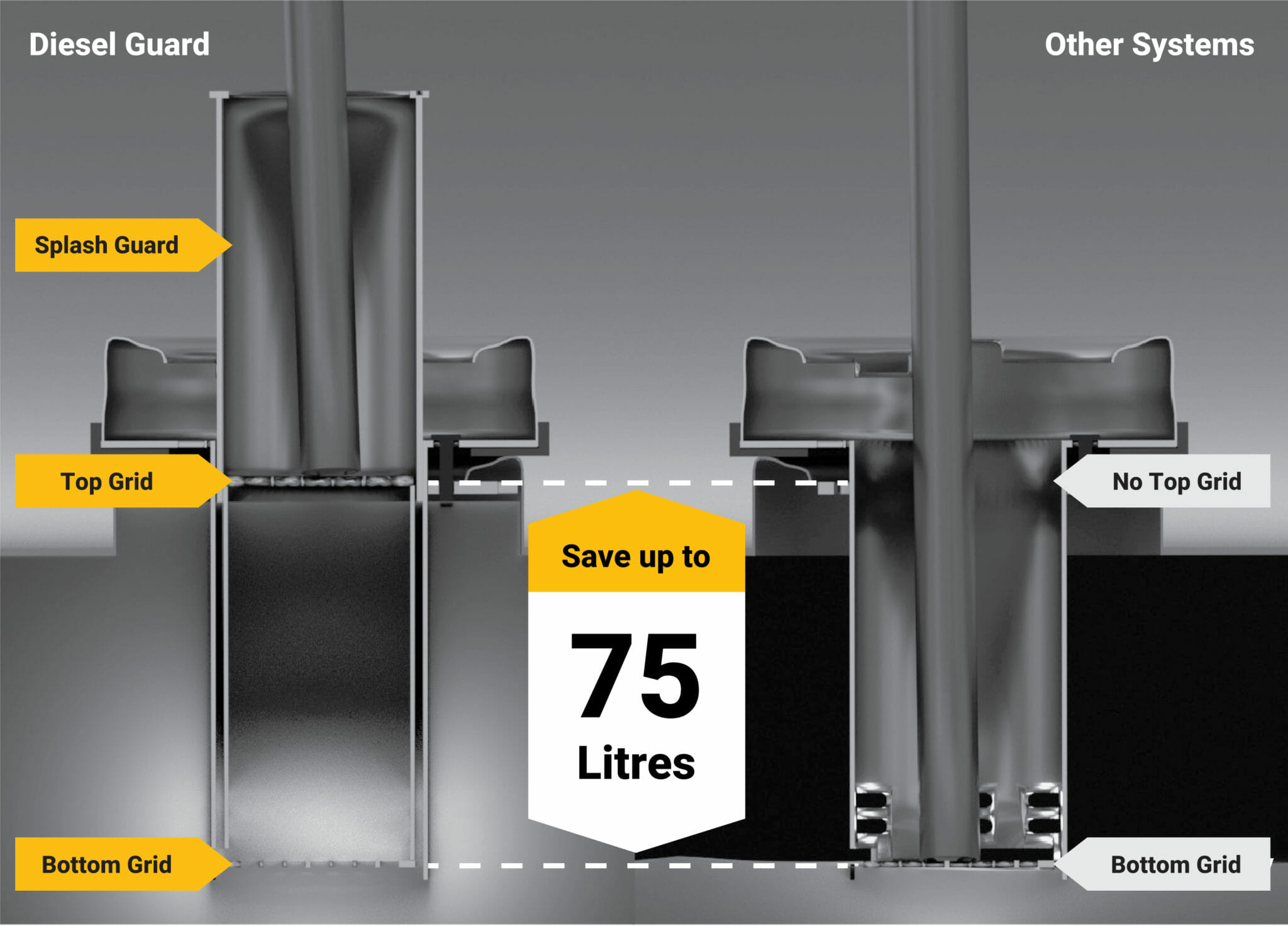 This image shows how the Diesel Guard, Theft System works. It is a 2D image of the Diesel Guard System. On right side of the drawing shows a diesel fuel system, and on the left side shows a diesel funnel with the Disele Guard